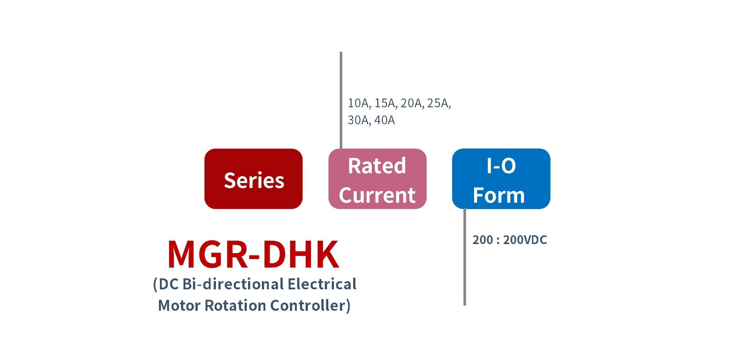 How to order MGR-DHK Series Electrical Motor Controller