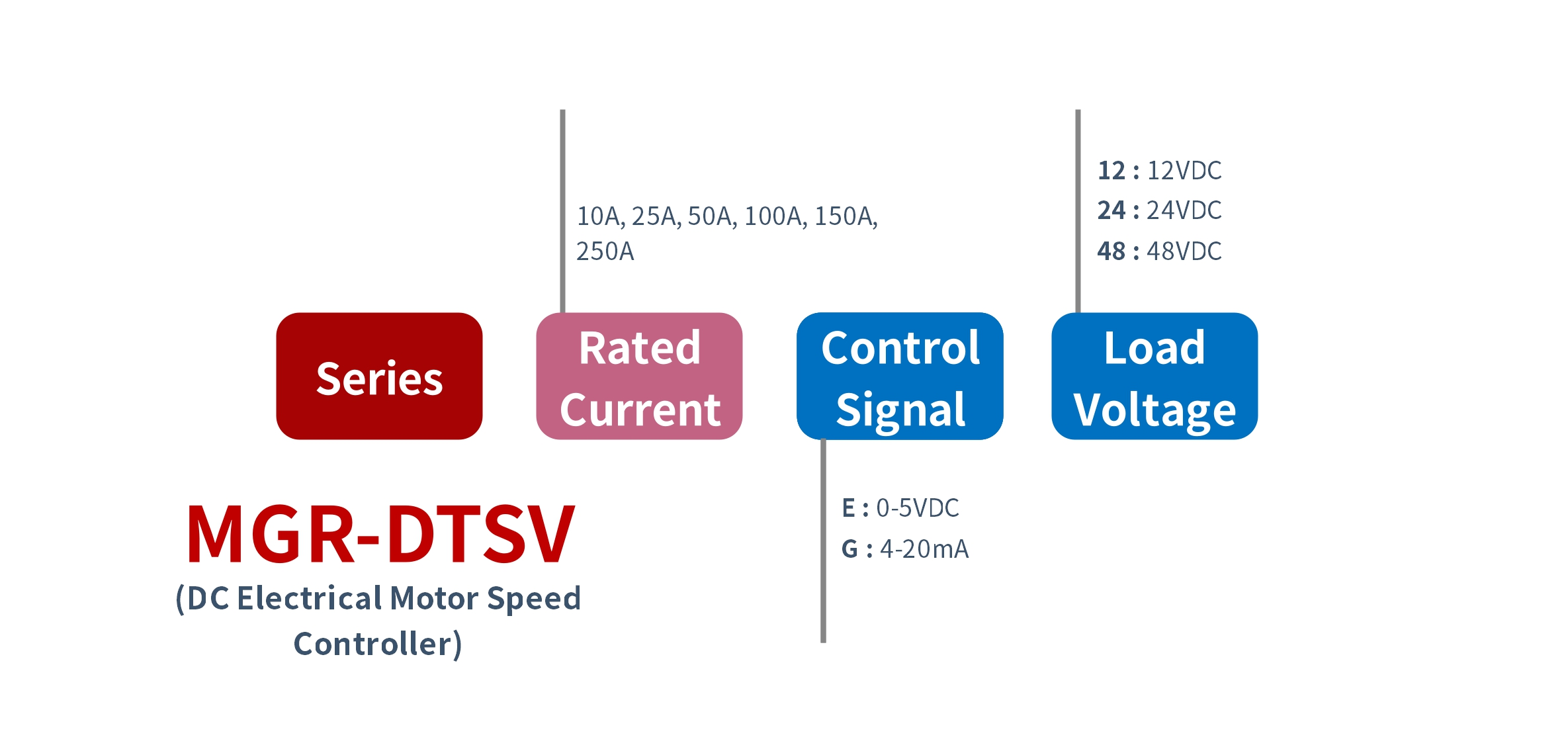 How to order MGR-DTSV Series Electrical Motor Controller