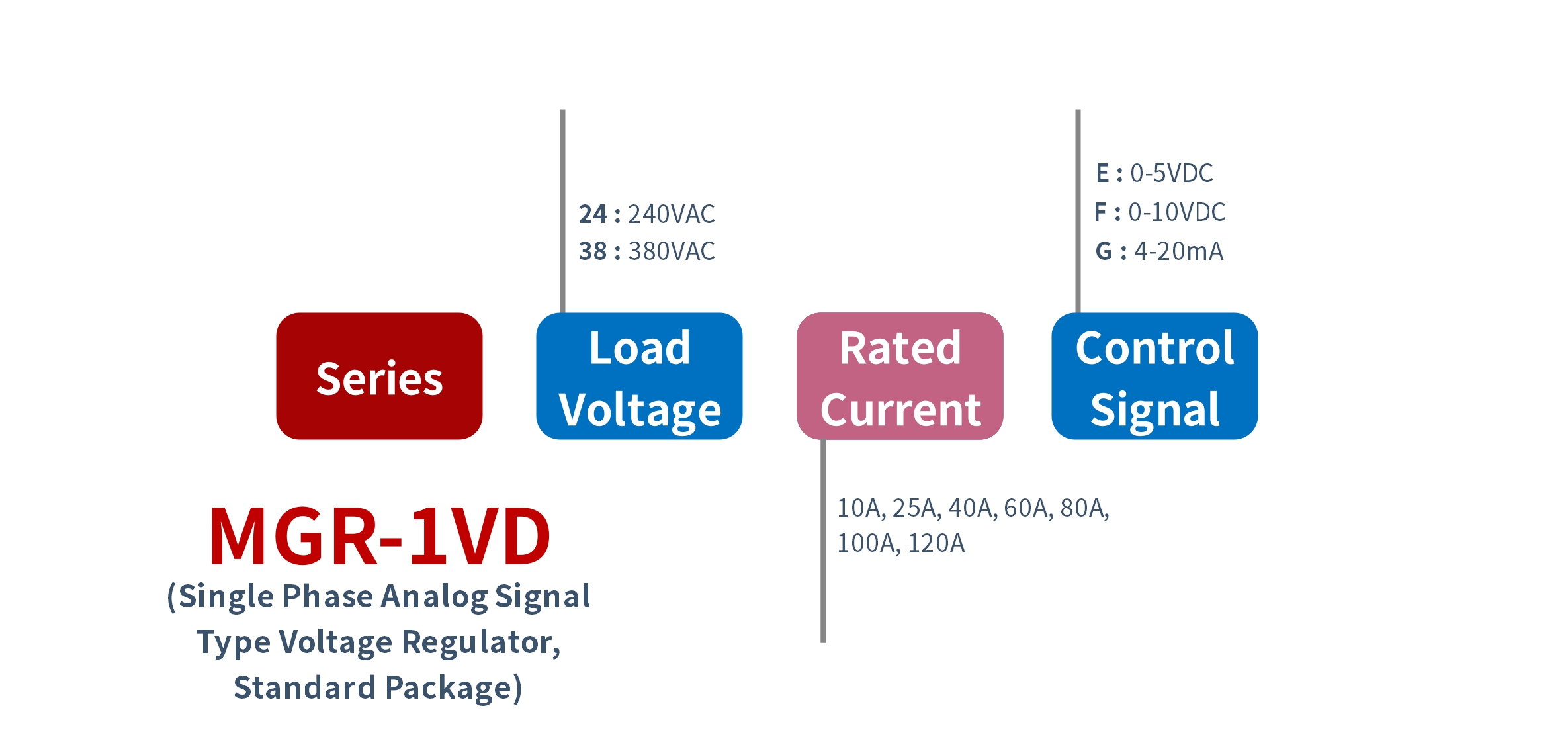 How to order MGR-1VD Series Voltage Power Regulator