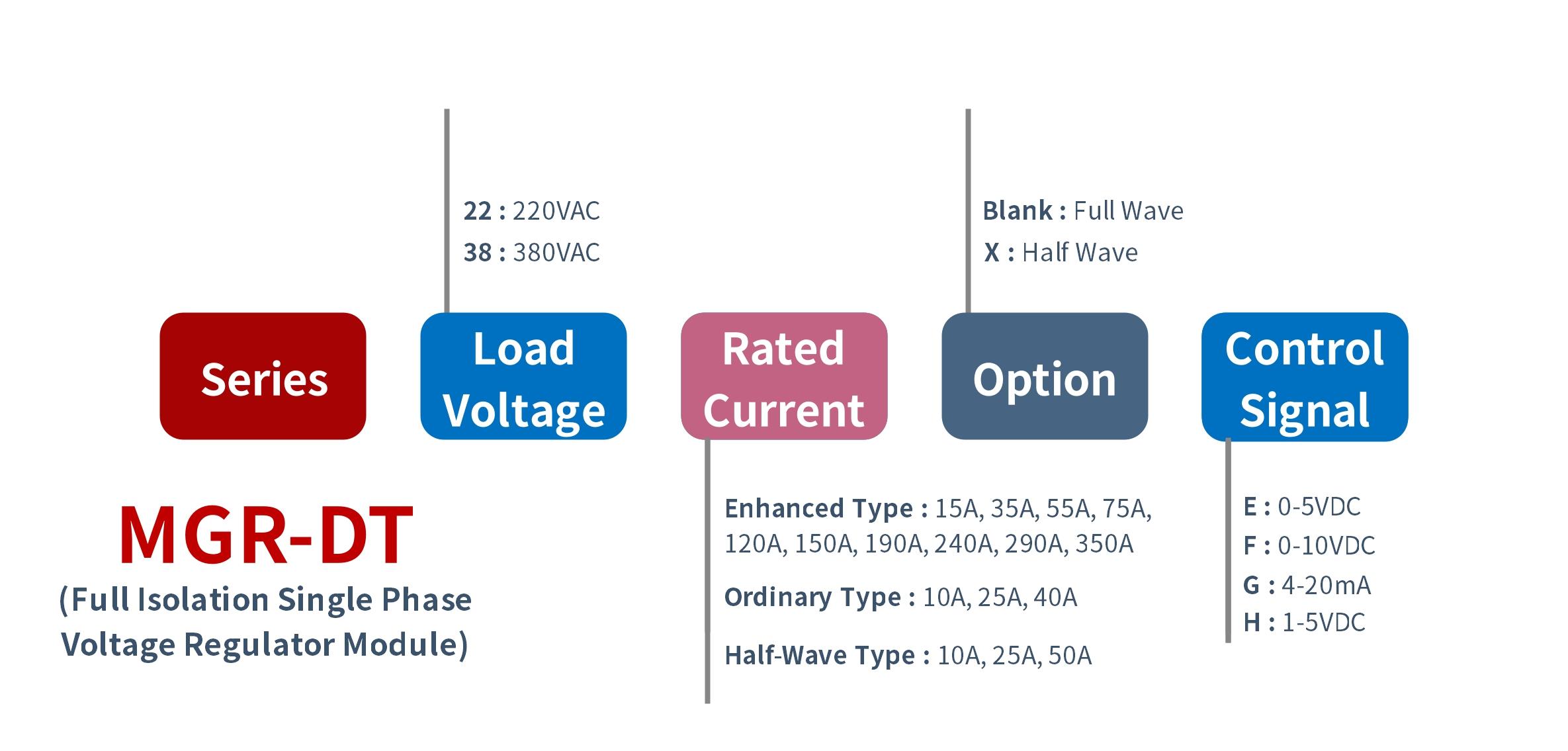 How to order MGR-DT Series Voltage Power Regulator