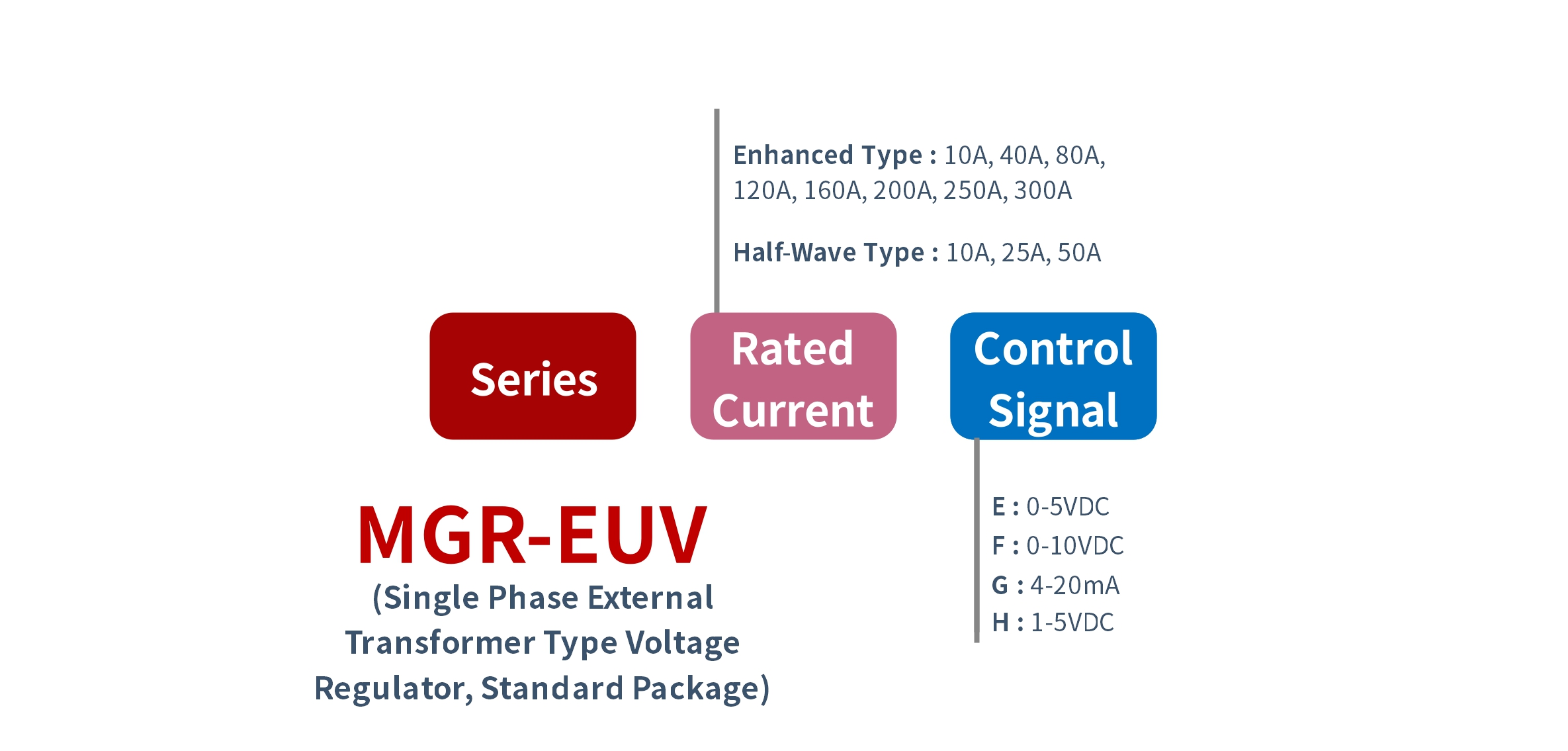 How_to_order_MGR-EUV_Series_Voltage_Power_Regulator