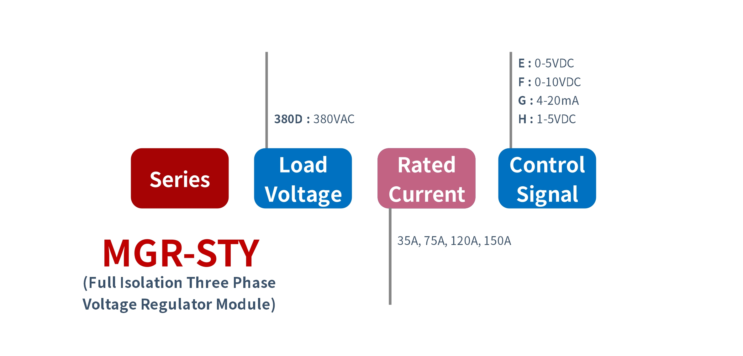 How_to_order_MGR-STY_Series_Voltage_Power_Regulator