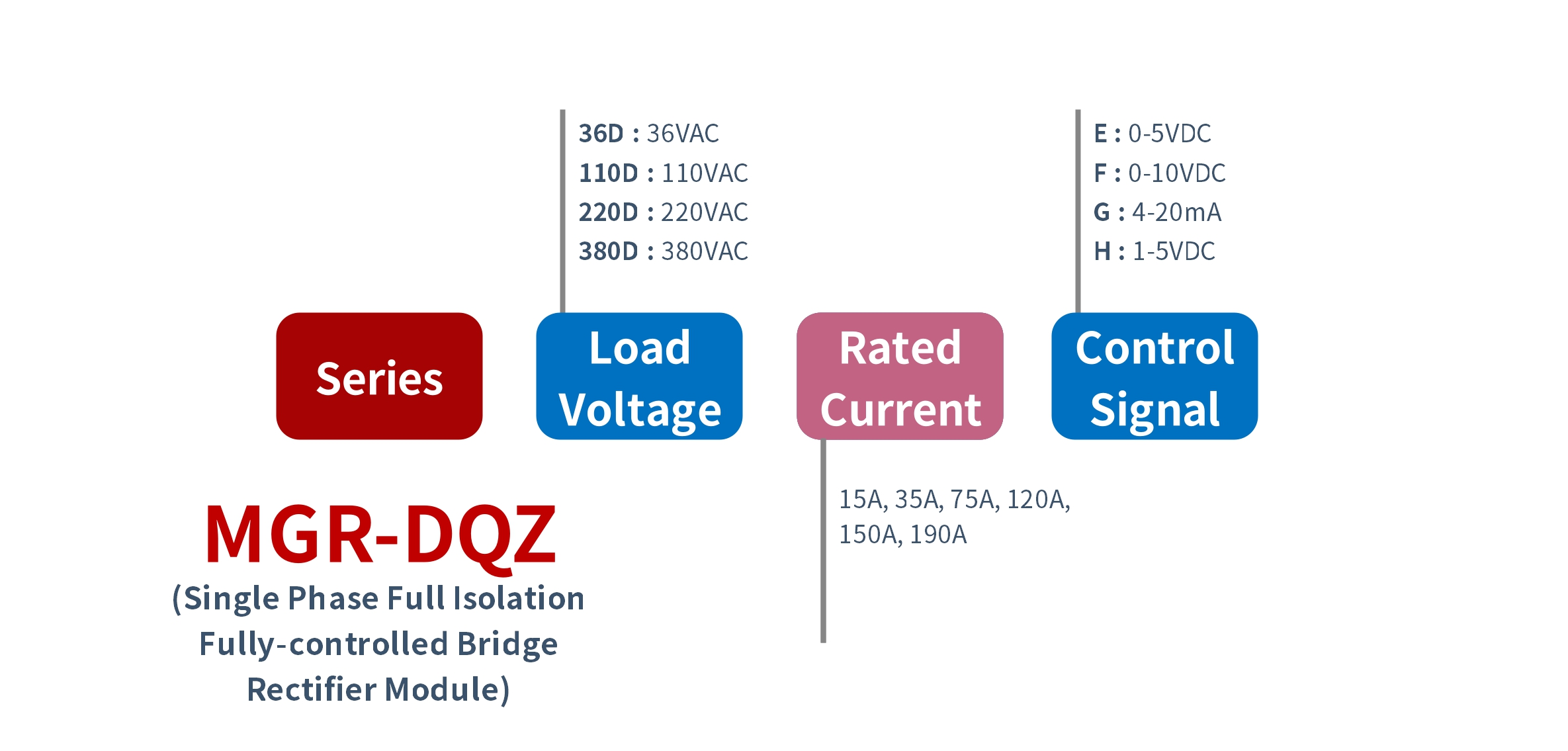 How to order MGR-DQZ Series Solid State Rectifier