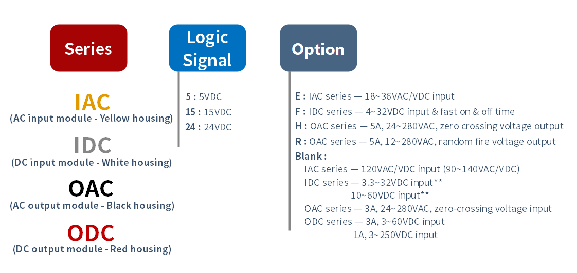 How to order PLC Digital I-O Module