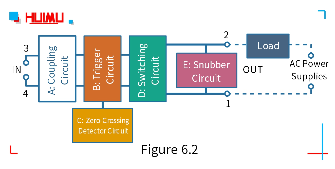 The A~E circuit in the block diagram forms the body of the Zero-Crossing AC SSR. On the whole, the SSR relay is a four-terminal load switch, with only two input terminals (③ and ④) and two output terminals (①and ②). When the AC Zero-Crossing SSR relay is working, as long as a certain control signal is added to ③ and ④ terminals, the ON/OFF state of the loop that between the ① and ② terminals can be controlled.