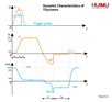 Dynamic Characteristics of Thyristors