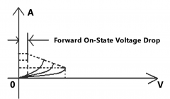 On-State_Voltage_Drop