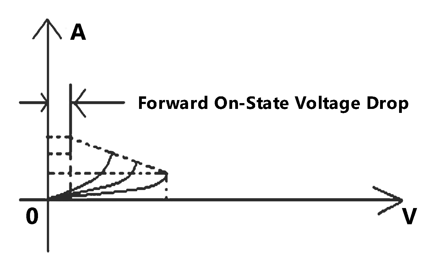 On-State Voltage Drop