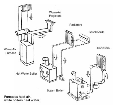 Electric Furnace Heating System
